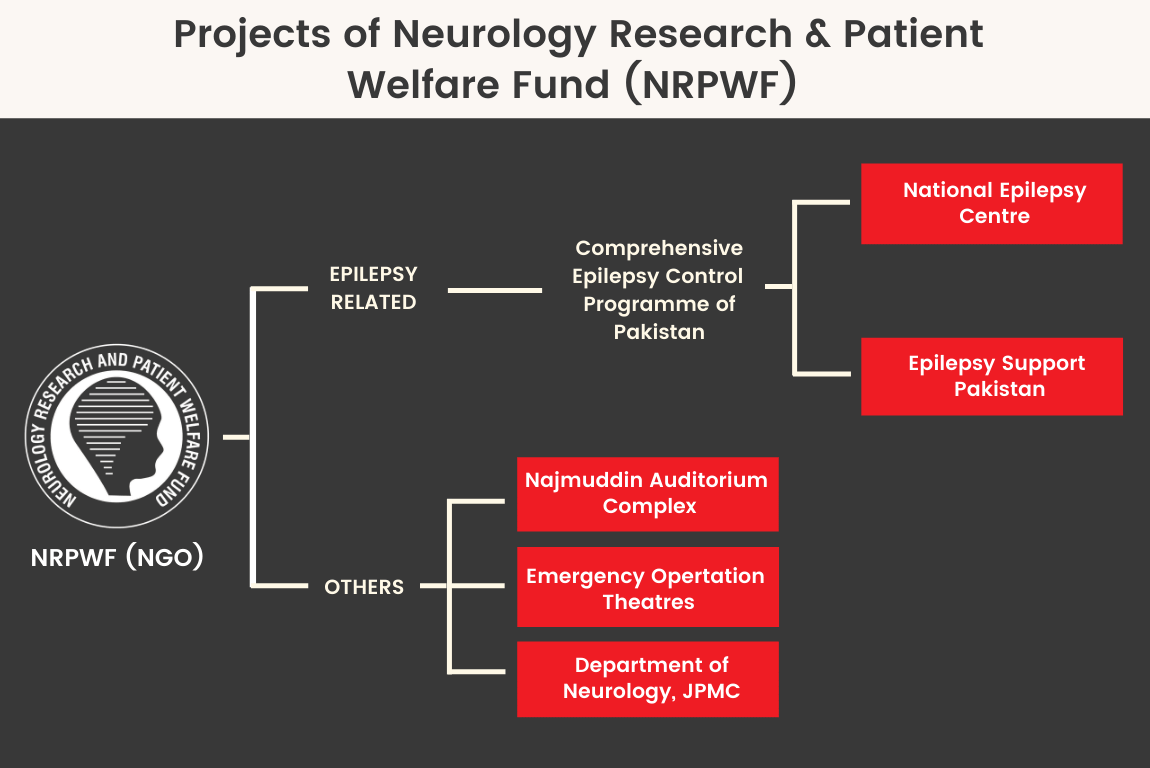 Projects of Neurology Research & Patient Welfare Fund (NRPW